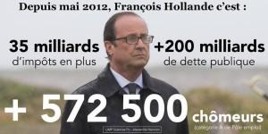 000 - Bilan Hollande