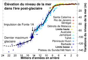 300px-Post-Glacial_Sea_Level-fr.svg
